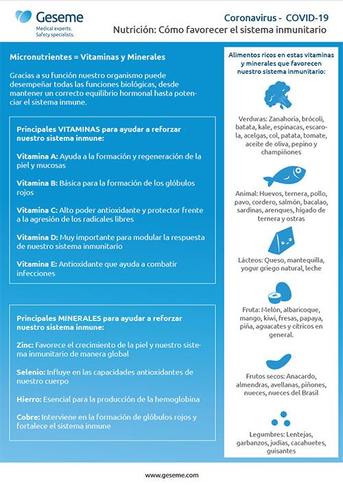 Infografía sobre el sistema inmune y la nutrición