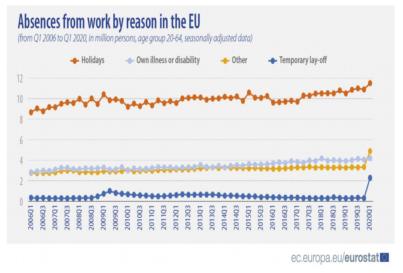 El absentismo laboral en Europa alcanza cifras récord